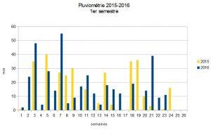 Pluviométrie 2015-2016 1er semestre à Faverolles