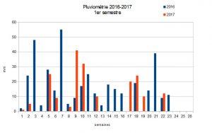 Pluviométrie 2016-2017 1er semestre Faverolles