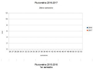 Pluviométrie 2016-2017 2eme semestre Faverolles